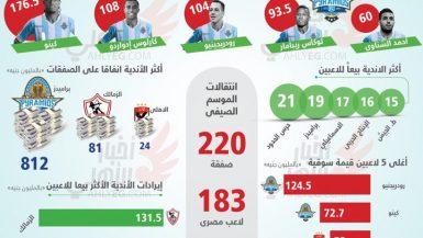 إنفوجرافيك أرقام السوبر المصري عبر التاريخ اخبار الأهلي